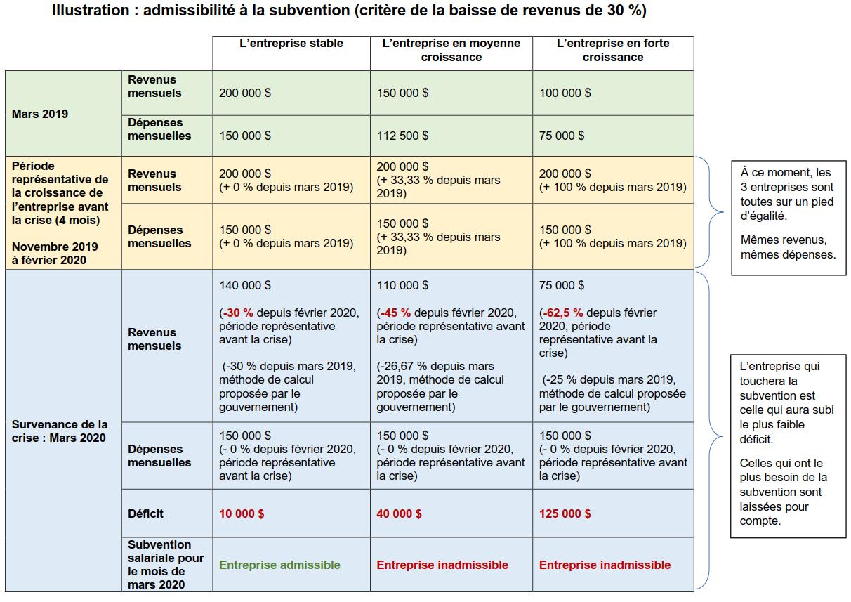 Subvention-salariale-de-75-Illustration-3-entreprises